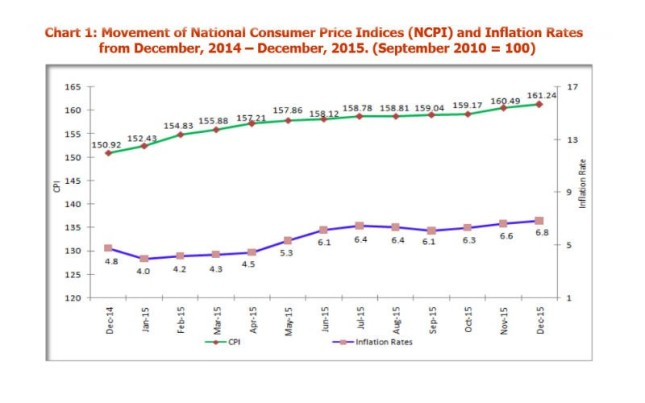 TZ INFLATION DEC 2015